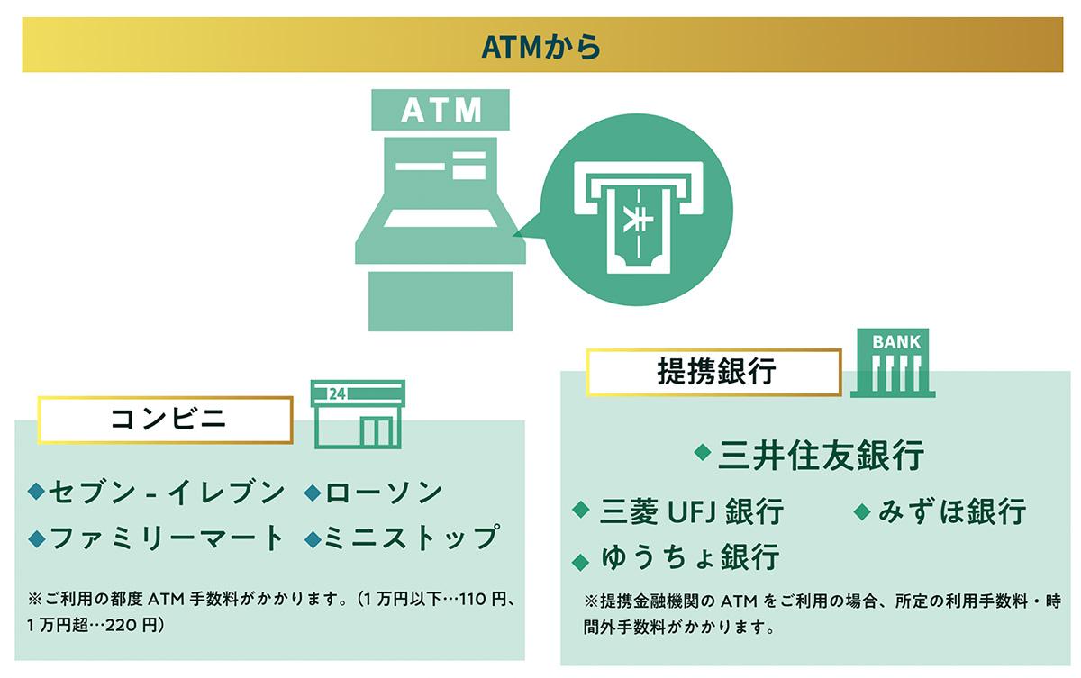 ATMからお借り入れ